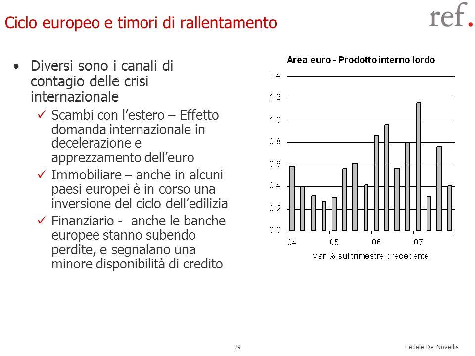 Fedele De Novellis 29 Ciclo europeo e timori di rallentamento Diversi sono i canali di contagio delle crisi internazionale Scambi con lestero – Effetto domanda internazionale in decelerazione e apprezzamento delleuro Immobiliare – anche in alcuni paesi europei è in corso una inversione del ciclo delledilizia Finanziario - anche le banche europee stanno subendo perdite, e segnalano una minore disponibilità di credito