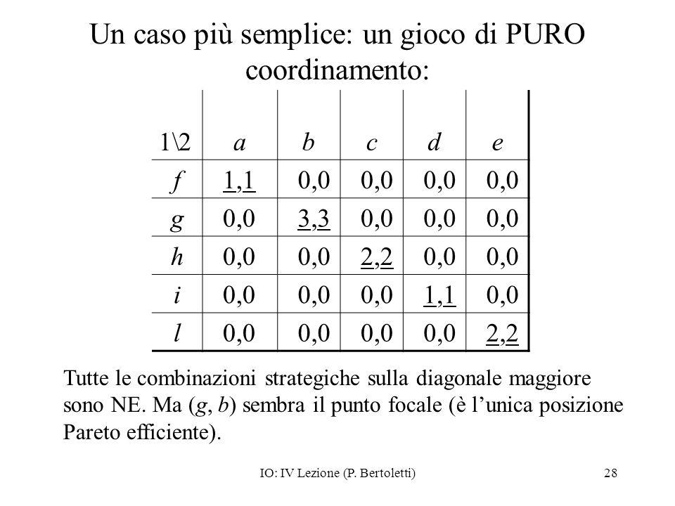 IO: IV Lezione (P. Bertoletti)28 Un caso più semplice: un gioco di PURO coordinamento: 1\2abcde f 1,1 0,0 g 3,3 0,0 h 2,2 0,0 i 1,1 0,0 l 2,2 Tutte le