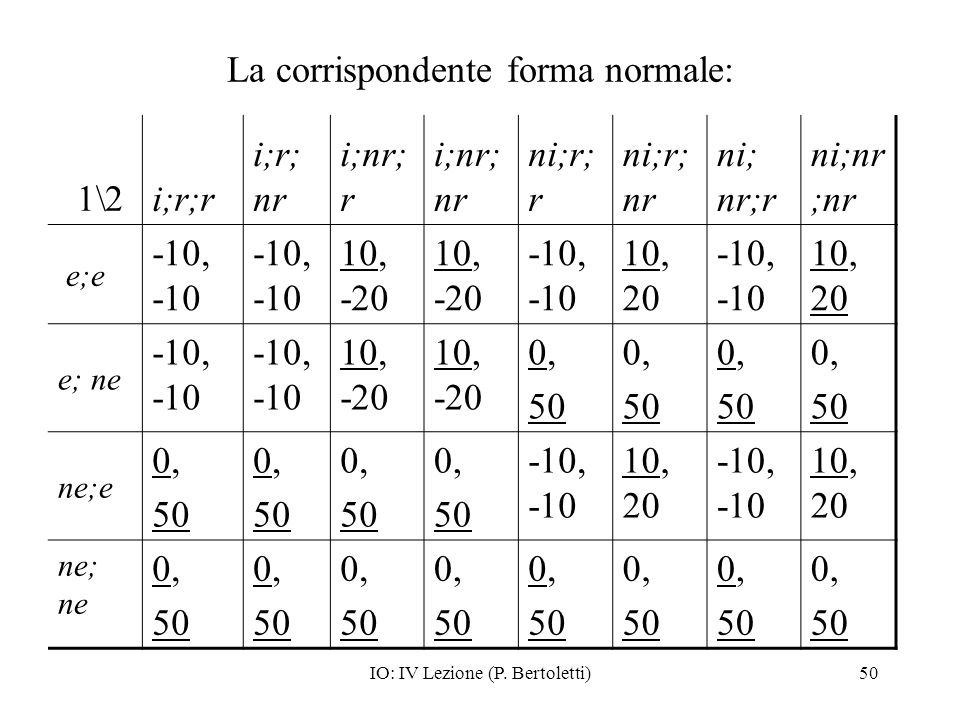 IO: IV Lezione (P. Bertoletti)50 La corrispondente forma normale: 1\2i;r;r i;r; nr i;nr; r i;nr; nr ni;r; r ni;r; nr ni; nr;r ni;nr ;nr e;e -10, -10 1