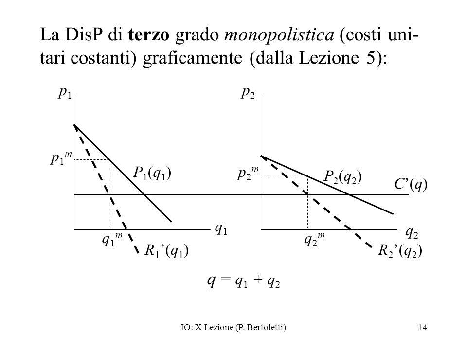 IO: X Lezione (P. Bertoletti)14 La DisP di terzo grado monopolistica (costi uni- tari costanti) graficamente (dalla Lezione 5): p1p1 p2p2 q1q1 q2q2 q1