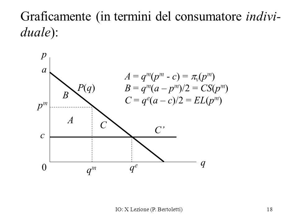 IO: X Lezione (P. Bertoletti)18 Graficamente (in termini del consumatore indivi- duale): p qeqe 0 q c qmqm pmpm P(q)P(q) C C A B A = q m (p m - c) = v