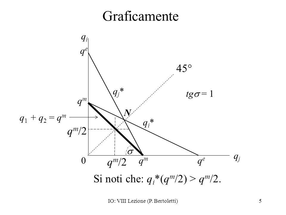 IO: VIII Lezione (P. Bertoletti)5 Graficamente qeqe 0 qjqj qmqm qi*qi* qmqm qiqi qeqe qj*qj* N q m /2 tg = 1 45° q m /2 Si noti che: q i *(q m /2) > q