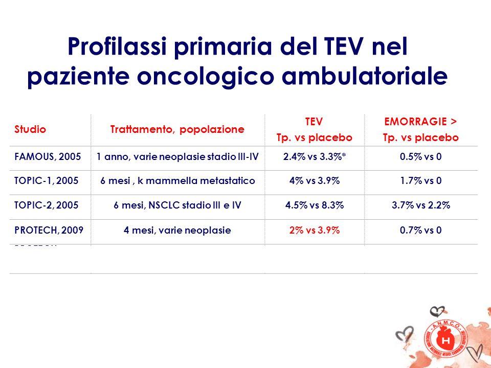 Profilassi primaria del TEV nel paziente oncologico ambulatoriale StudioTrattamento, popolazione TEV Tp. vs placebo EMORRAGIE > Tp. vs placebo FAMOUS,