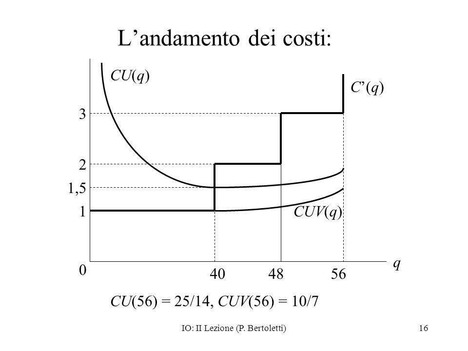 IO: II Lezione (P. Bertoletti)16 Landamento dei costi: 3 0 q 1,5 1 C(q)C(q) 40 CU(q) CU(56) = 25/14, 2 4856 CUV(q) CUV(56) = 10/7