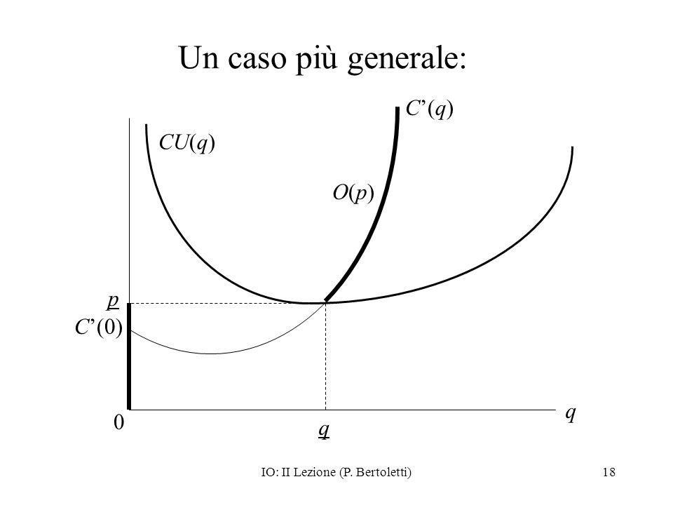 IO: II Lezione (P. Bertoletti)18 Un caso più generale: 0 q C(q)C(q) q CU(q) p O(p)O(p) C(0)