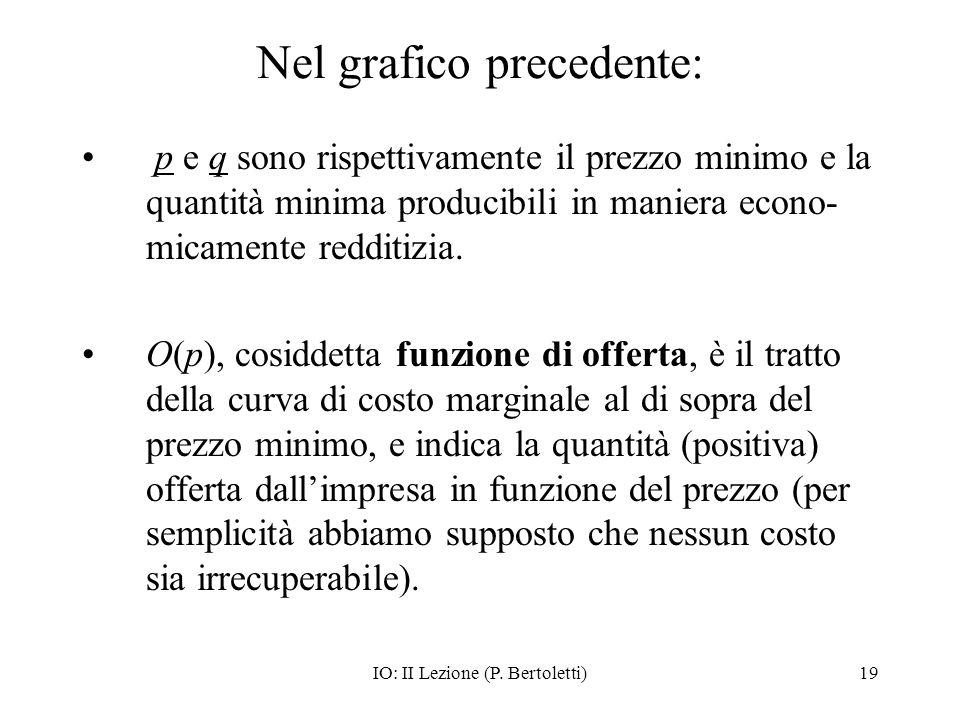 IO: II Lezione (P. Bertoletti)19 Nel grafico precedente: p e q sono rispettivamente il prezzo minimo e la quantità minima producibili in maniera econo