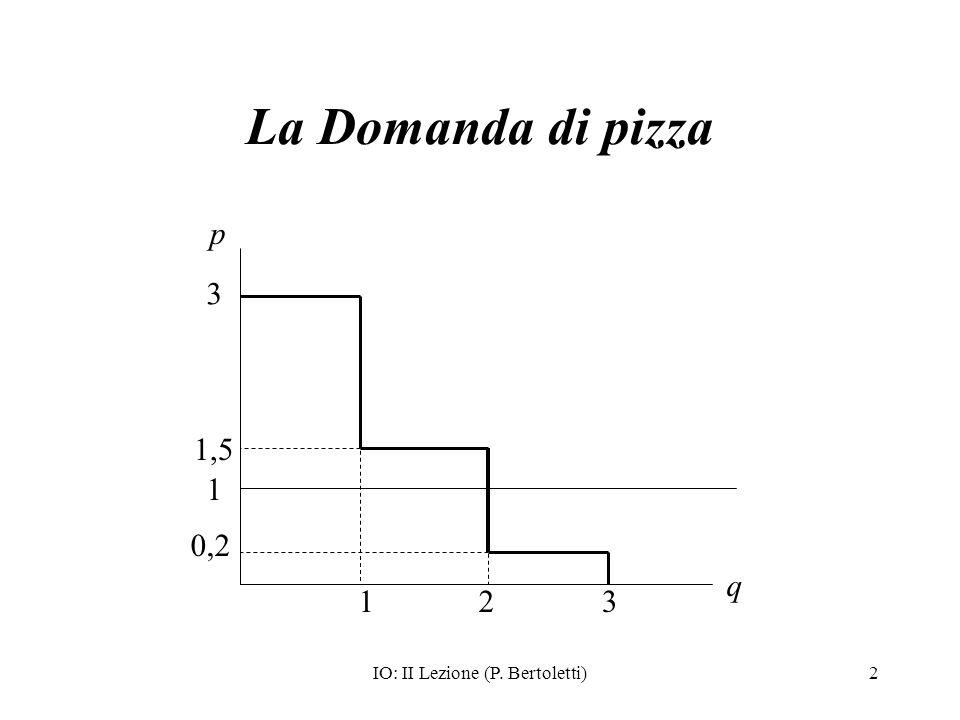 IO: II Lezione (P. Bertoletti)2 La Domanda di pizza p 3 1,5 0,2 q 123 1