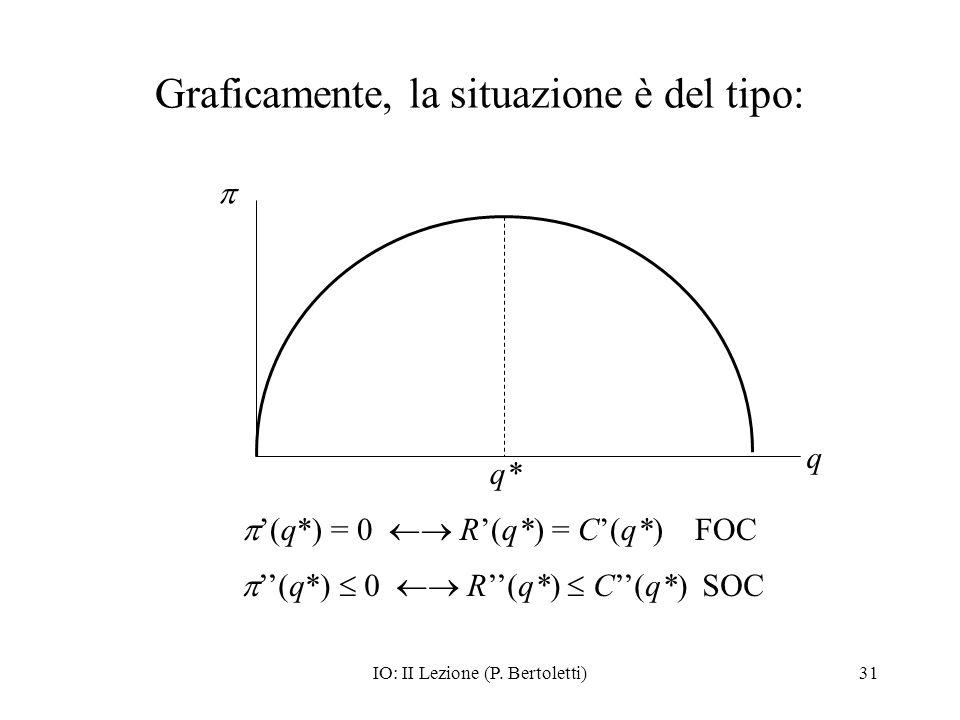 IO: II Lezione (P. Bertoletti)31 Graficamente, la situazione è del tipo: q q* (q*) = 0 R(q*) = C(q*) FOC (q*) 0 R(q*) C(q*) SOC