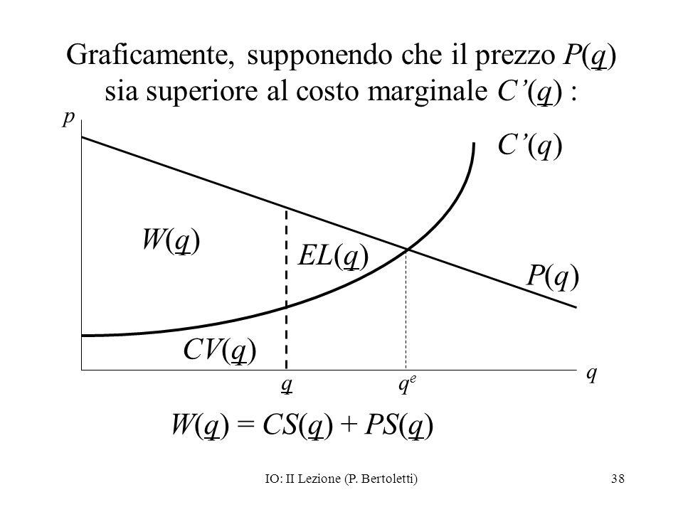 IO: II Lezione (P. Bertoletti)38 Graficamente, supponendo che il prezzo P(q) sia superiore al costo marginale C(q) : p q q W(q) CV(q) C(q) P(q) EL(q)