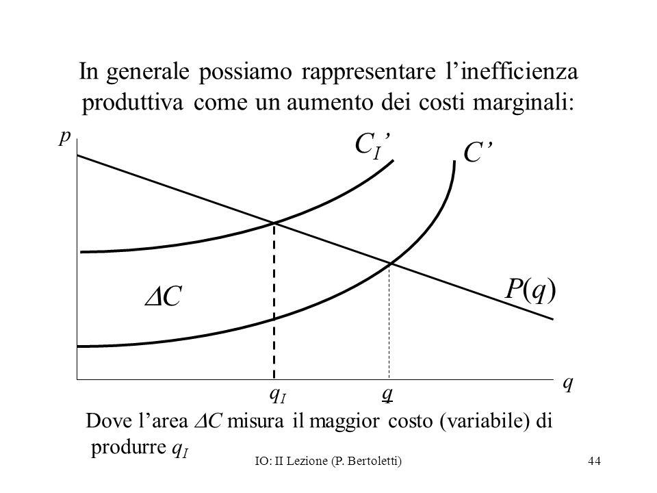 IO: II Lezione (P. Bertoletti)44 In generale possiamo rappresentare linefficienza produttiva come un aumento dei costi marginali: p C I C C q qIqI P(q