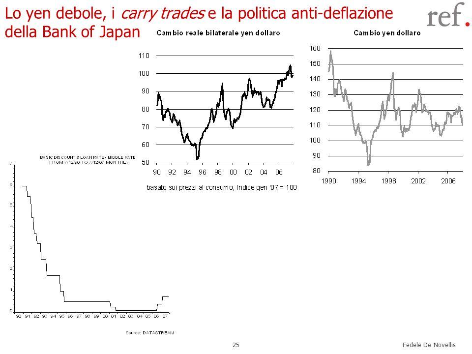 Fedele De Novellis 25 Lo yen debole, i carry trades e la politica anti-deflazione della Bank of Japan