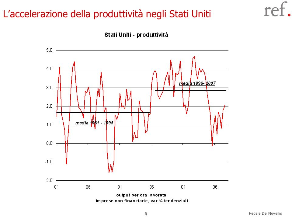 Fedele De Novellis 19 La Bce Anche la politica monetaria della Bce è risultata molto espansiva.