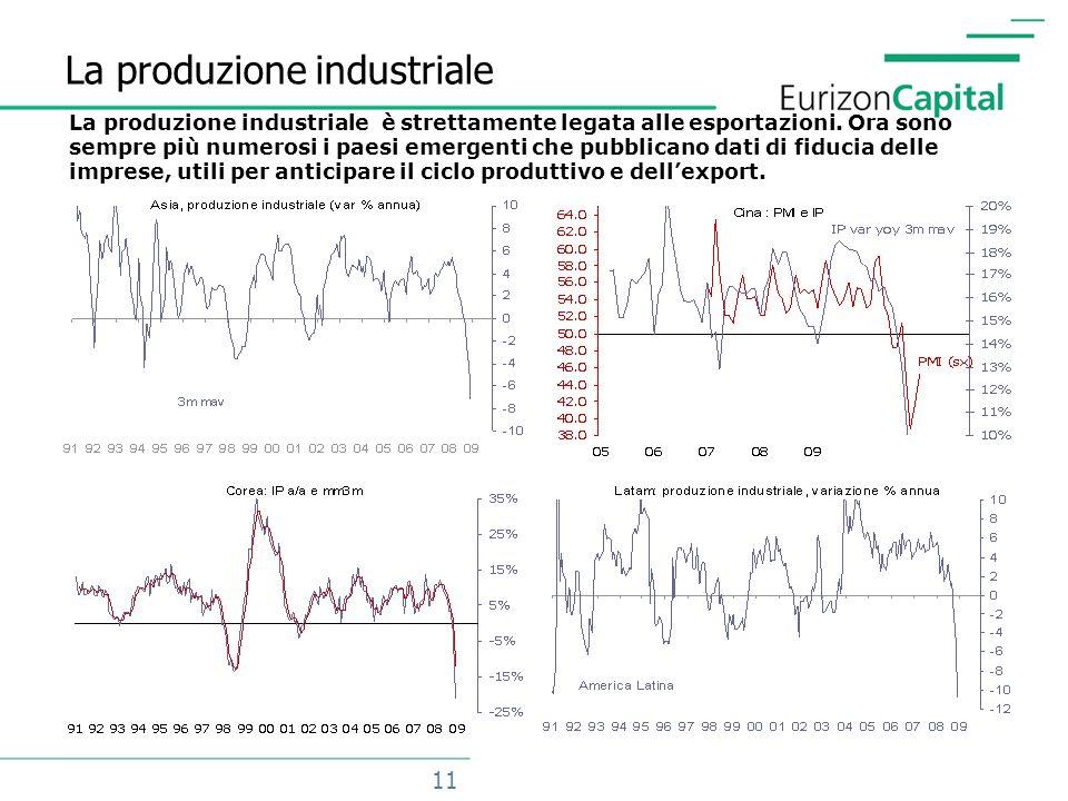 11 La produzione industriale La produzione industriale è strettamente legata alle esportazioni.