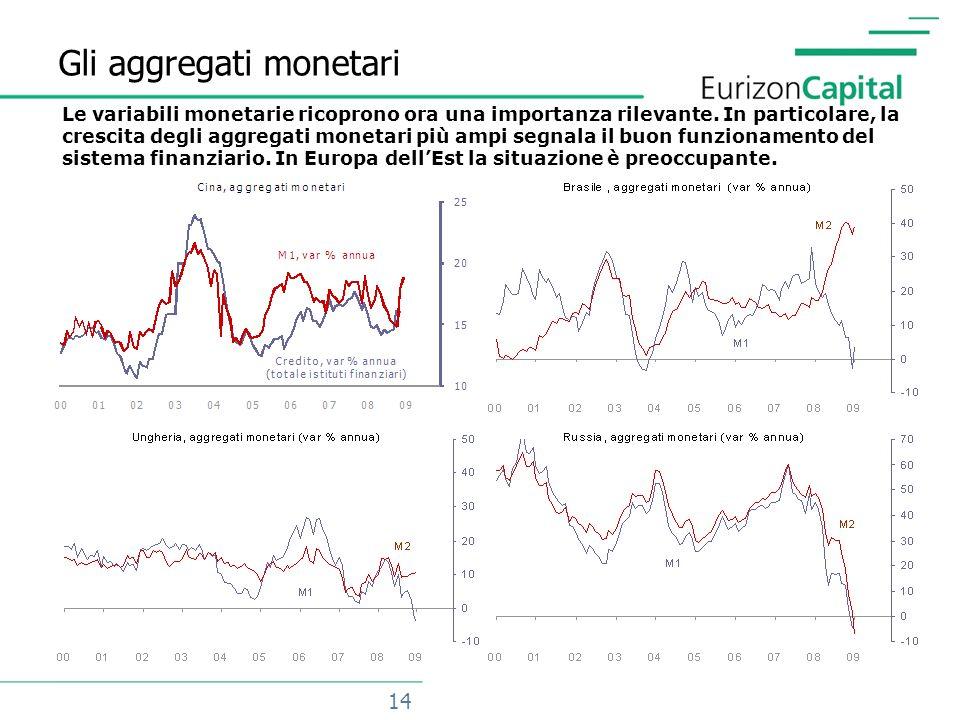 14 Gli aggregati monetari Le variabili monetarie ricoprono ora una importanza rilevante.