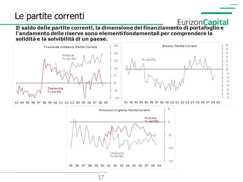 18 Gli investimenti di portafoglio Una elevata incidenza degli investimenti di portafoglio sul saldo finanziario può essere destabilizzante.