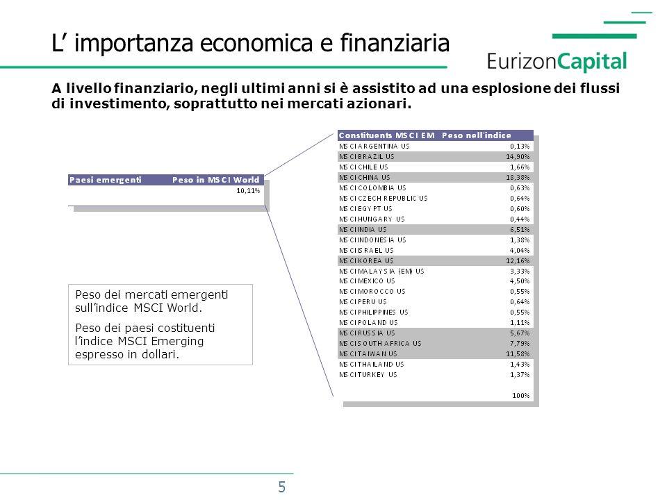 5 L importanza economica e finanziaria Peso dei mercati emergenti sullindice MSCI World.