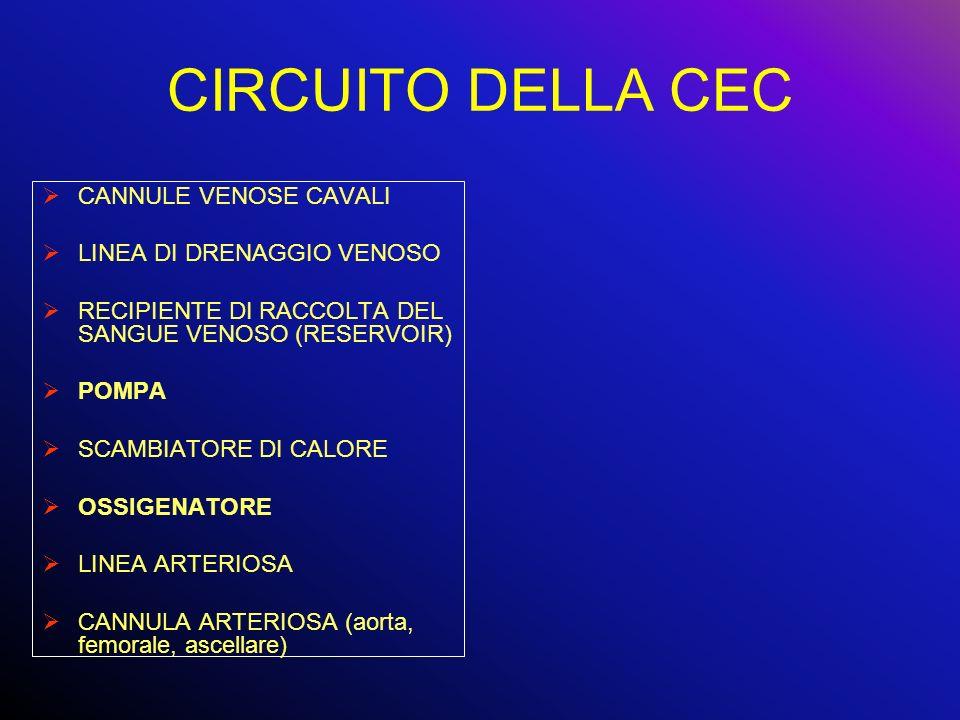 CIRCUITO DELLA CEC CANNULE VENOSE CAVALI LINEA DI DRENAGGIO VENOSO RECIPIENTE DI RACCOLTA DEL SANGUE VENOSO (RESERVOIR) POMPA SCAMBIATORE DI CALORE OS