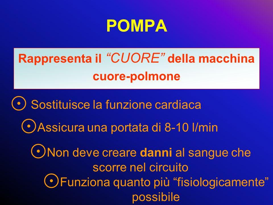 POMPA Rappresenta il CUORE della macchina cuore-polmone Non deve creare danni al sangue che scorre nel circuito Funziona quanto più fisiologicamente p