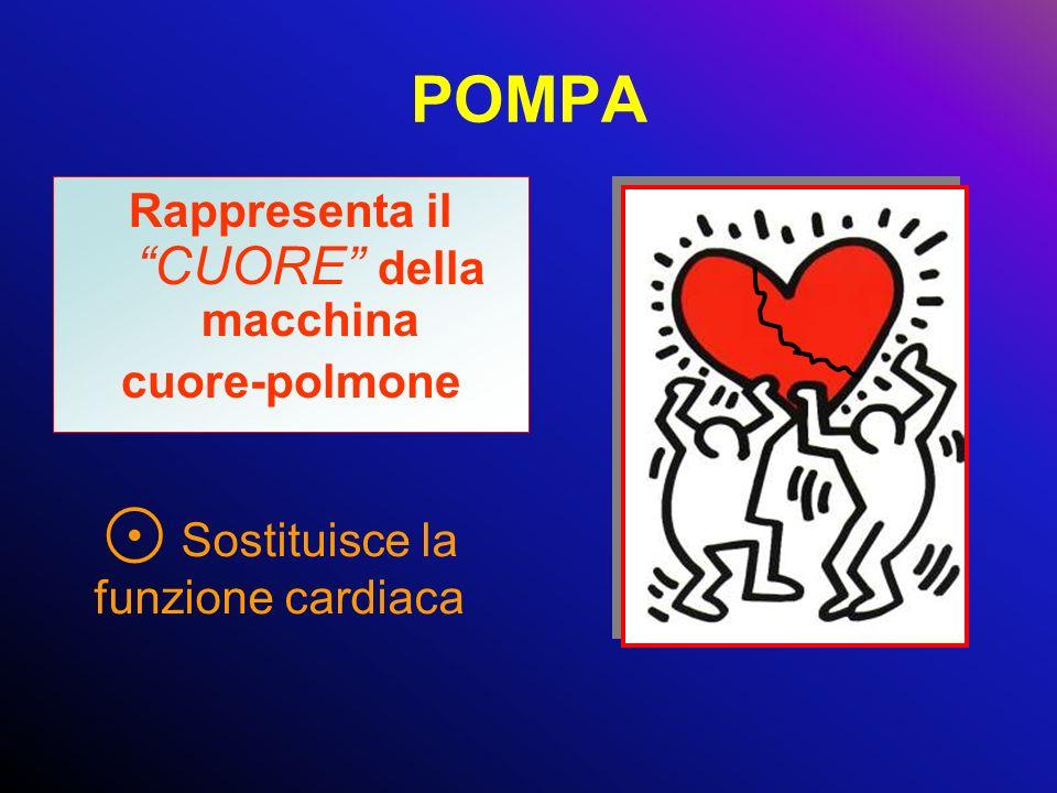 POMPA Rappresenta il CUORE della macchina cuore-polmone Sostituisce la funzione cardiaca