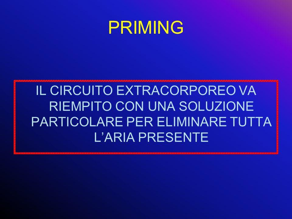PRIMING IL CIRCUITO EXTRACORPOREO VA RIEMPITO CON UNA SOLUZIONE PARTICOLARE PER ELIMINARE TUTTA LARIA PRESENTE