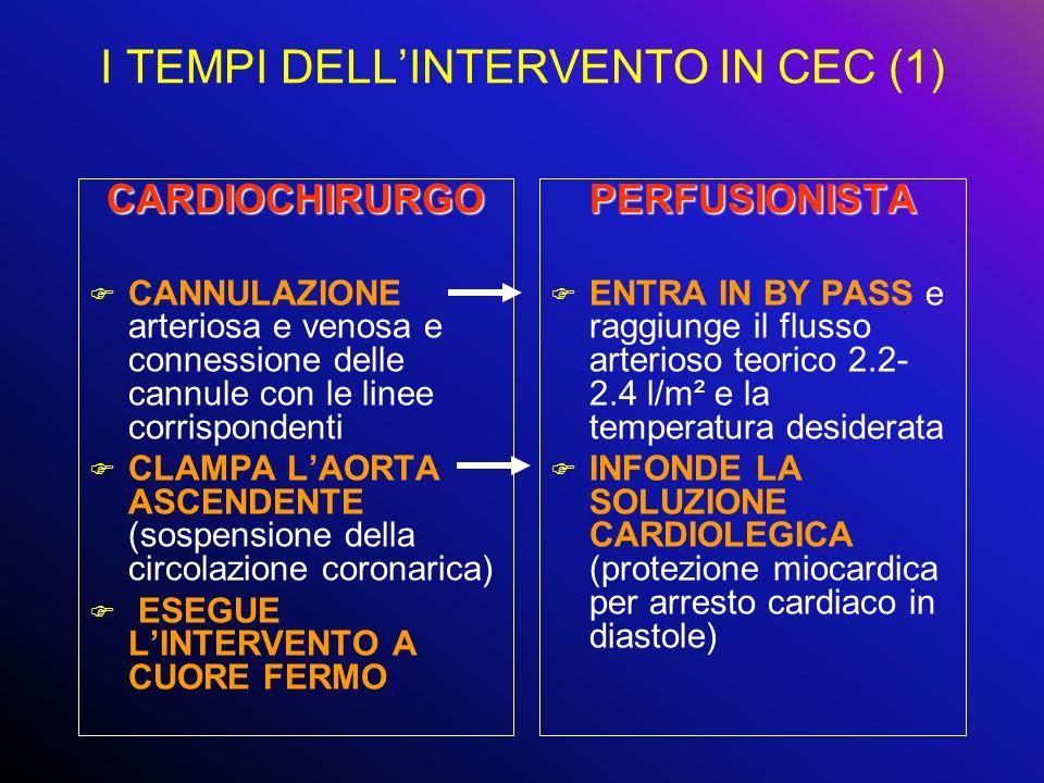 I TEMPI DELLINTERVENTO IN CEC (1) CARDIOCHIRURGO F CANNULAZIONE arteriosa e venosa e connessione delle cannule con le linee corrispondenti F CLAMPA LA