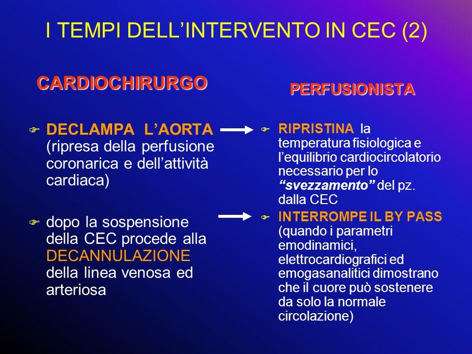 I TEMPI DELLINTERVENTO IN CEC (2) CARDIOCHIRURGO F DECLAMPA LAORTA (ripresa della perfusione coronarica e dellattività cardiaca) F dopo la sospensione