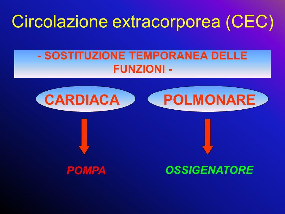 Circolazione extracorporea (CEC) - SOSTITUZIONE TEMPORANEA DELLE FUNZIONI - CARDIACAPOLMONARE POMPA OSSIGENATORE