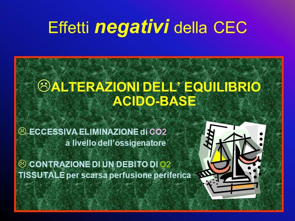 L ALTERAZIONI DELL EQUILIBRIO ACIDO-BASE L ECCESSIVA ELIMINAZIONE di CO2 a livello dellossigenatore L CONTRAZIONE DI UN DEBITO DI O2 TISSUTALE per sca