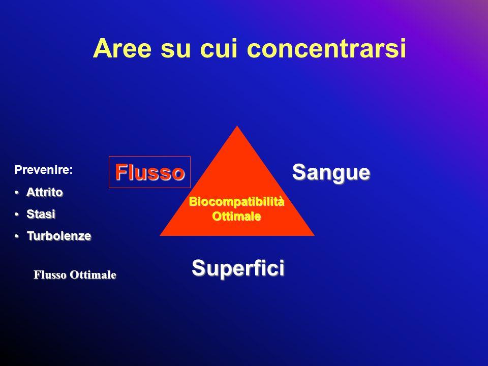 Prevenire: AttritoAttrito StasiStasi TurbolenzeTurbolenze Flusso Ottimale Aree su cui concentrarsi Flusso Sangue Superfici Biocompatibilità Ottimale
