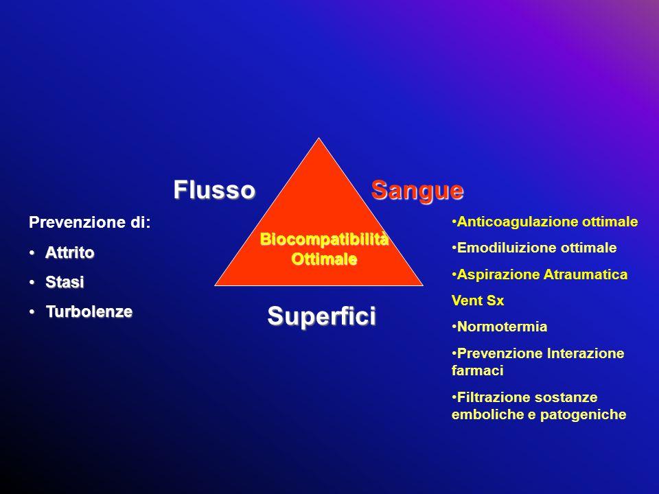 FlussoSangue Superfici Prevenzione di: AttritoAttrito StasiStasi TurbolenzeTurbolenze Biocompatibilità Ottimale Anticoagulazione ottimale Emodiluizion