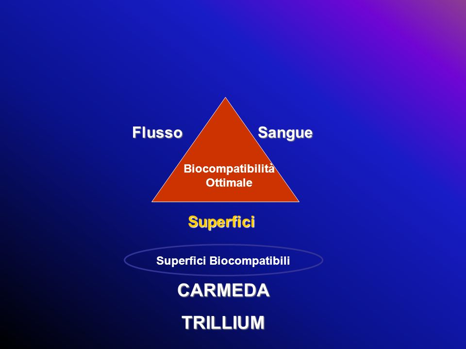 FlussoSangue Superfici Superfici BiocompatibiliCARMEDATRILLIUM Biocompatibilità Ottimale