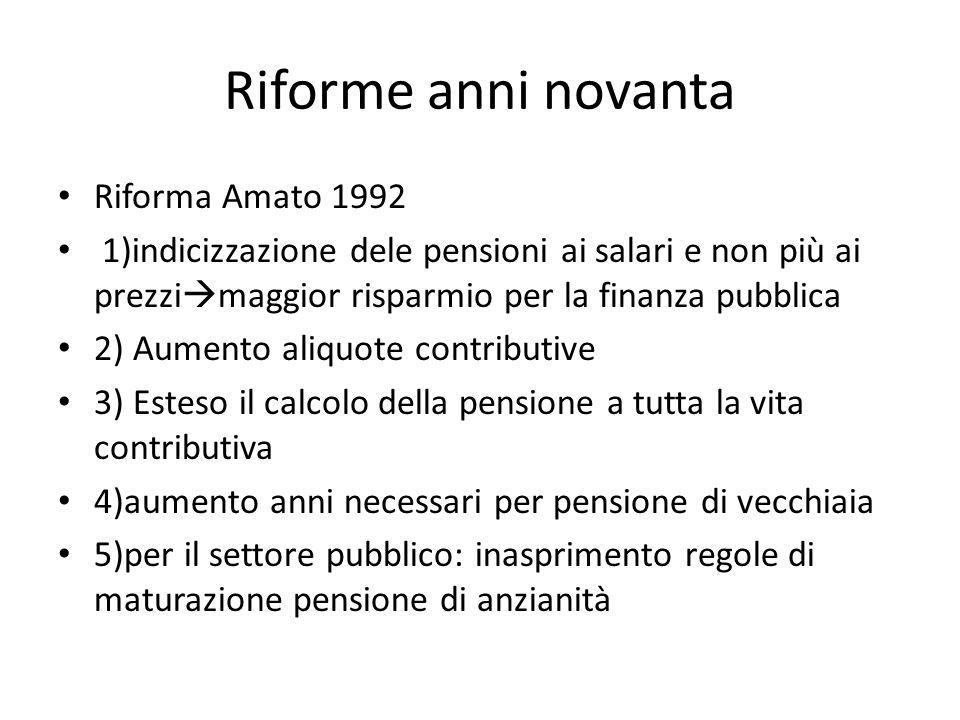 Riforme anni novanta Riforma Amato 1992 1)indicizzazione dele pensioni ai salari e non più ai prezzi maggior risparmio per la finanza pubblica 2) Aume