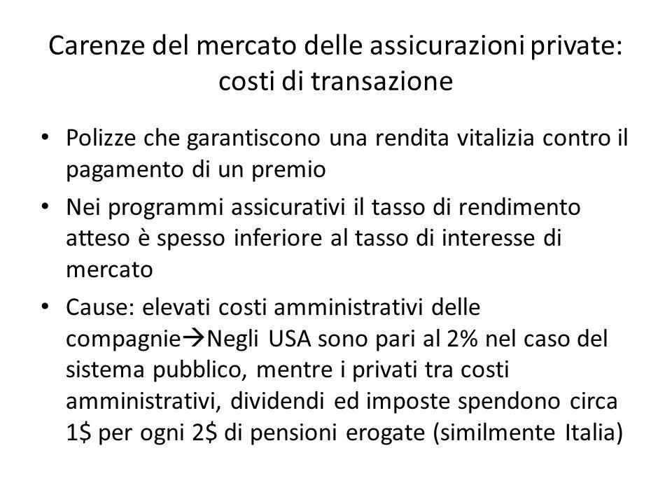 Carenze del mercato delle assicurazioni private: costi di transazione Polizze che garantiscono una rendita vitalizia contro il pagamento di un premio