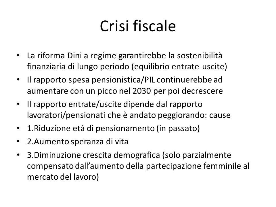 Crisi fiscale La riforma Dini a regime garantirebbe la sostenibilità finanziaria di lungo periodo (equilibrio entrate-uscite) Il rapporto spesa pensio