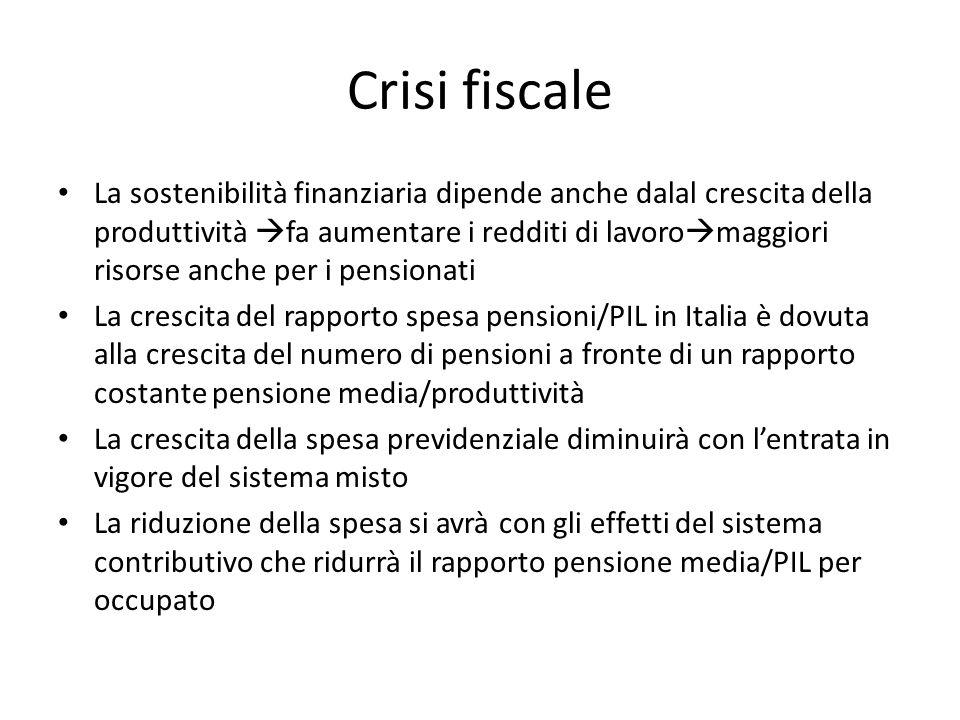 Crisi fiscale La sostenibilità finanziaria dipende anche dalal crescita della produttività fa aumentare i redditi di lavoro maggiori risorse anche per