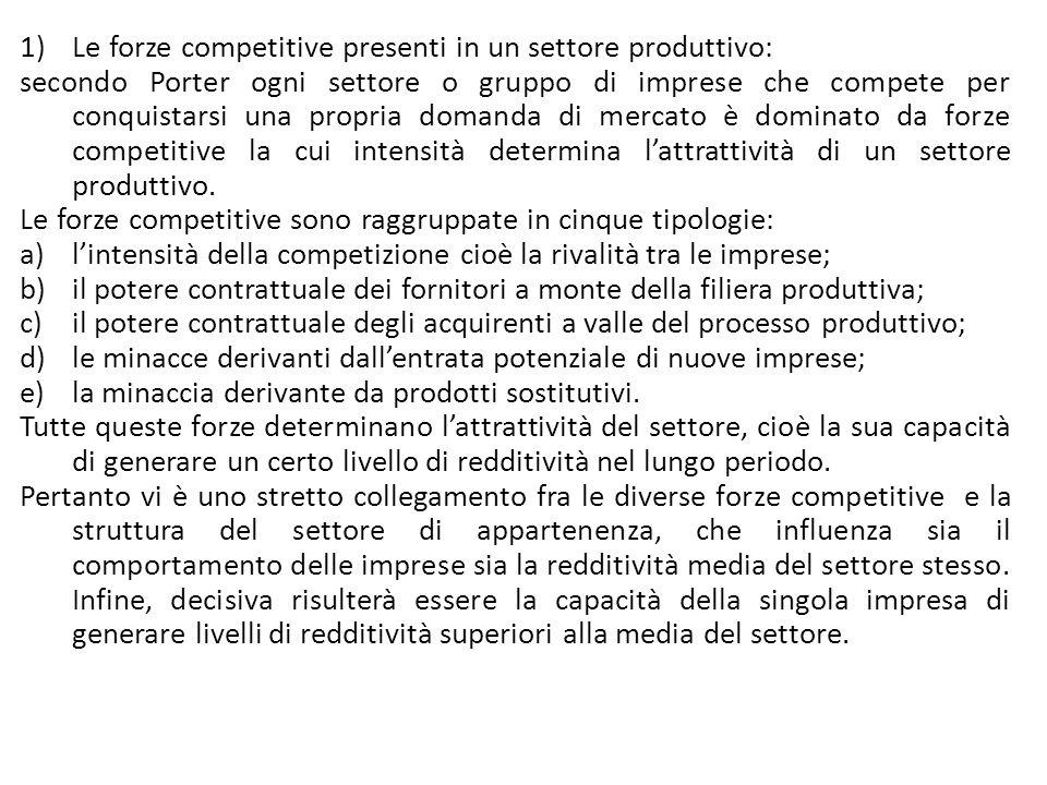 1)Le forze competitive presenti in un settore produttivo: secondo Porter ogni settore o gruppo di imprese che compete per conquistarsi una propria dom