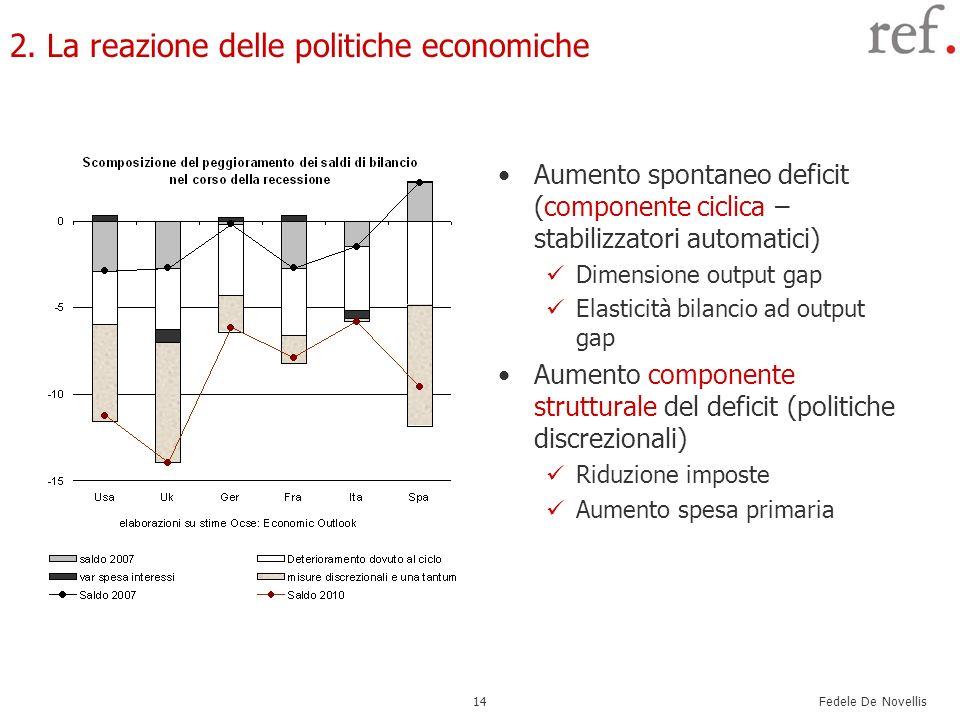 Fedele De Novellis 14 2. La reazione delle politiche economiche Aumento spontaneo deficit (componente ciclica – stabilizzatori automatici) Dimensione