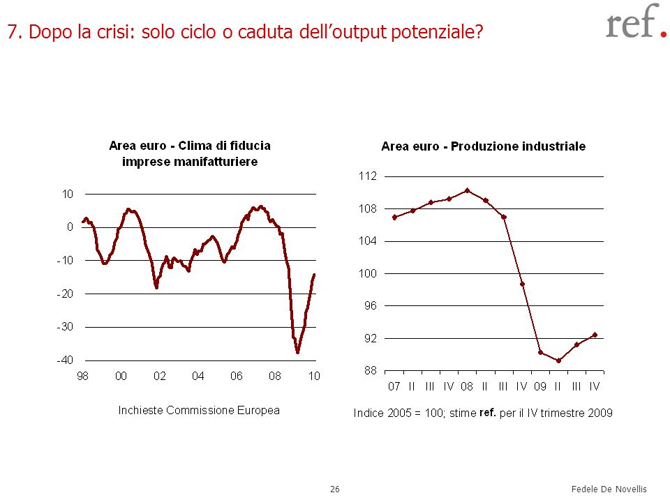 Fedele De Novellis 26 7. Dopo la crisi: solo ciclo o caduta delloutput potenziale?