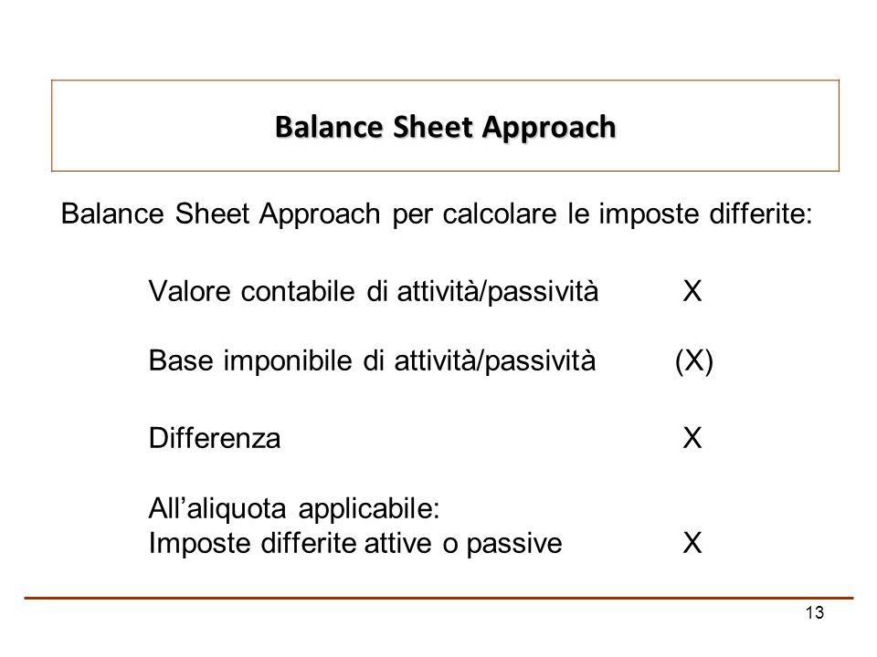 13 Balance Sheet Approach per calcolare le imposte differite: Valore contabile di attività/passività X Base imponibile di attività/passività(X) Differenza X Allaliquota applicabile: Imposte differite attive o passive X Balance Sheet Approach