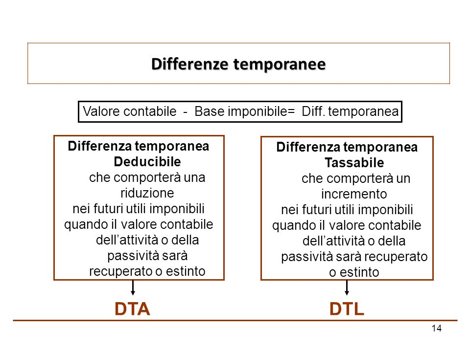 14 Differenze temporanee Valore contabile - Base imponibile= Diff. temporanea Differenza temporanea Deducibile che comporterà una riduzione nei futuri