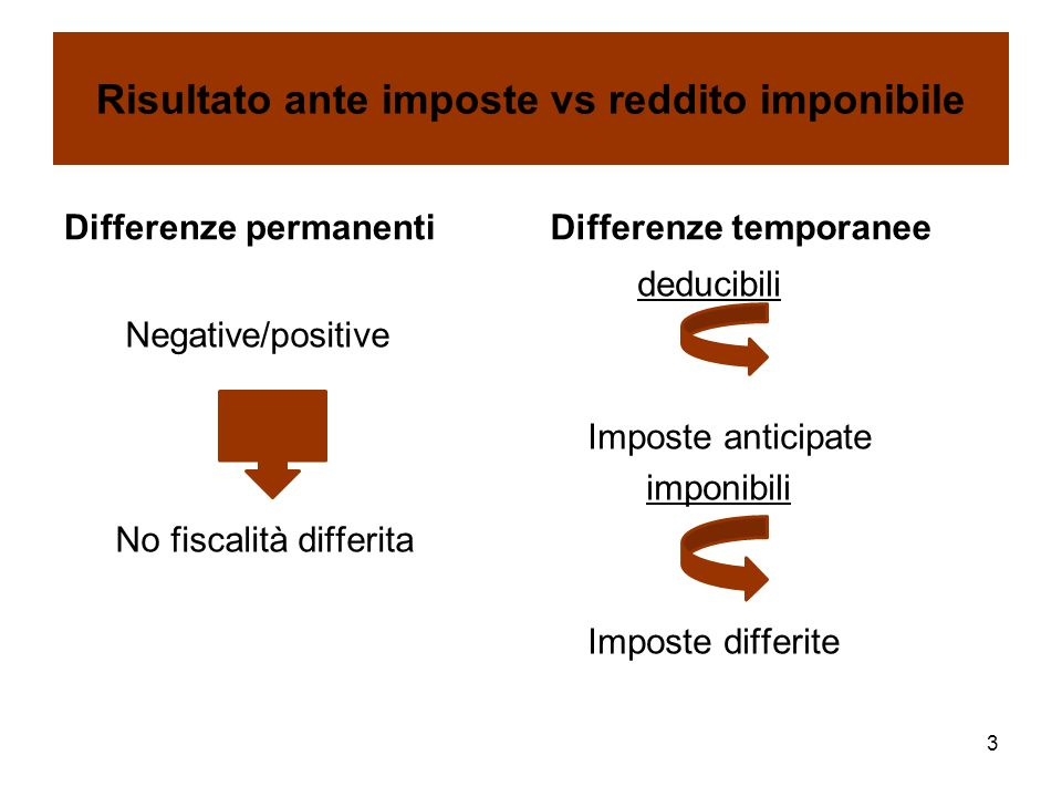 Risultato ante imposte vs reddito imponibile Differenze permanenti Negative/positive No fiscalità differita Differenze temporanee deducibili Imposte a