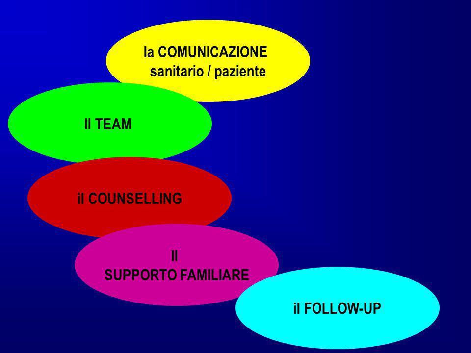 Ia COMUNICAZIONE sanitario / paziente Il TEAM il COUNSELLING Il SUPPORTO FAMILIARE iI FOLLOW-UP