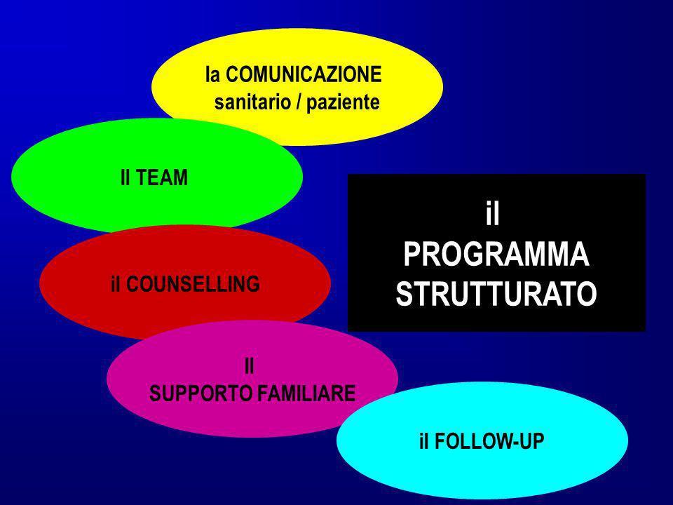Ia COMUNICAZIONE sanitario / paziente Il TEAM il COUNSELLING Il SUPPORTO FAMILIARE iI FOLLOW-UP il PROGRAMMA STRUTTURATO