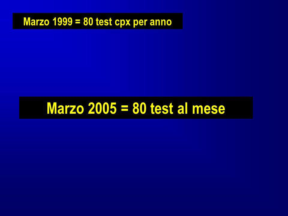 Marzo 2005 = 80 test al mese