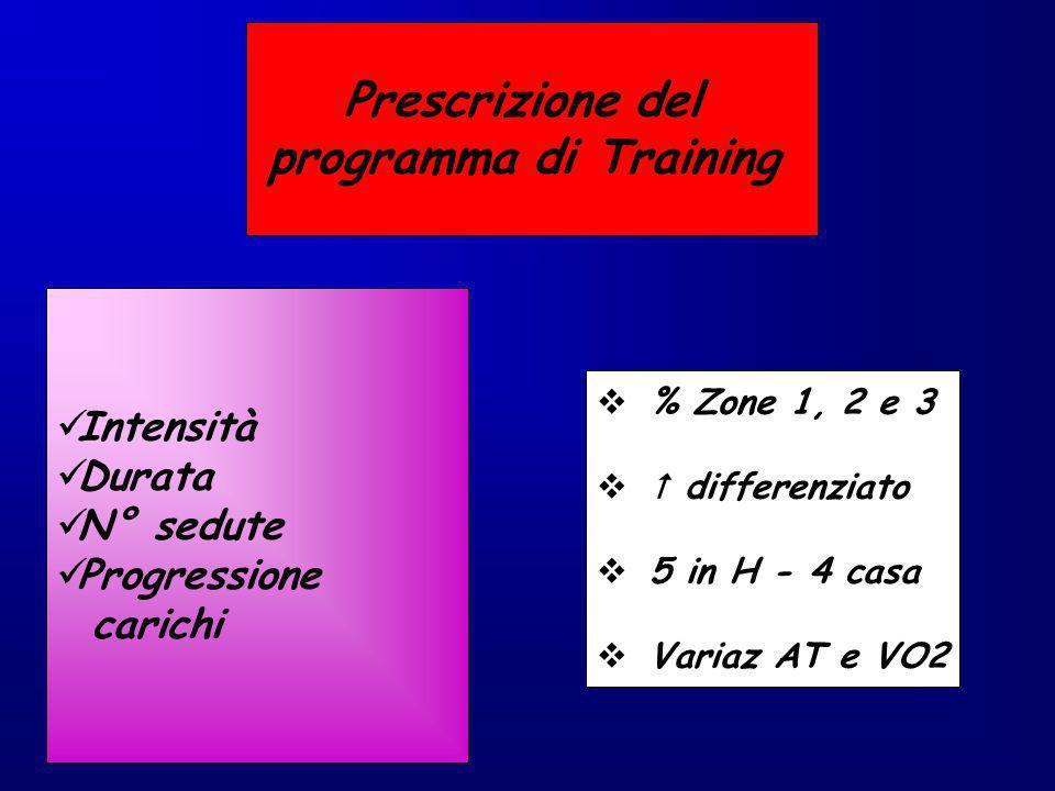 Prescrizione del programma di Training % Zone 1, 2 e 3 differenziato 5 in H - 4 casa Variaz AT e VO2 Intensità Durata N° sedute Progressione carichi