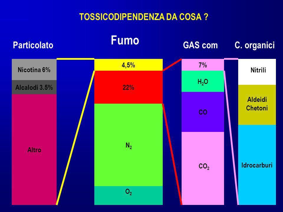 4,5% 22% N2N2 O2O2 Fumo 7% H2OH2O CO CO 2 GAS com Nitrili Aldeidi Chetoni Idrocarburi Nicotina 6% Particolato Alcalodi 3.5% Altro C. organici TOSSICOD