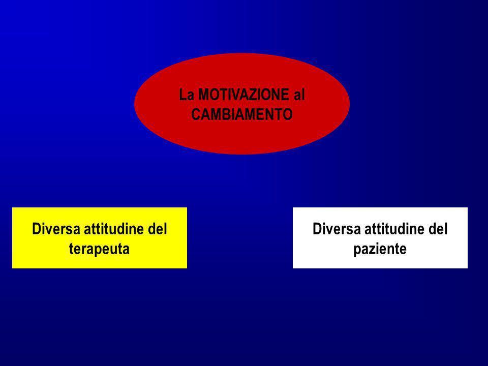 Diversa attitudine del terapeuta Diversa attitudine del paziente La MOTIVAZIONE al CAMBIAMENTO