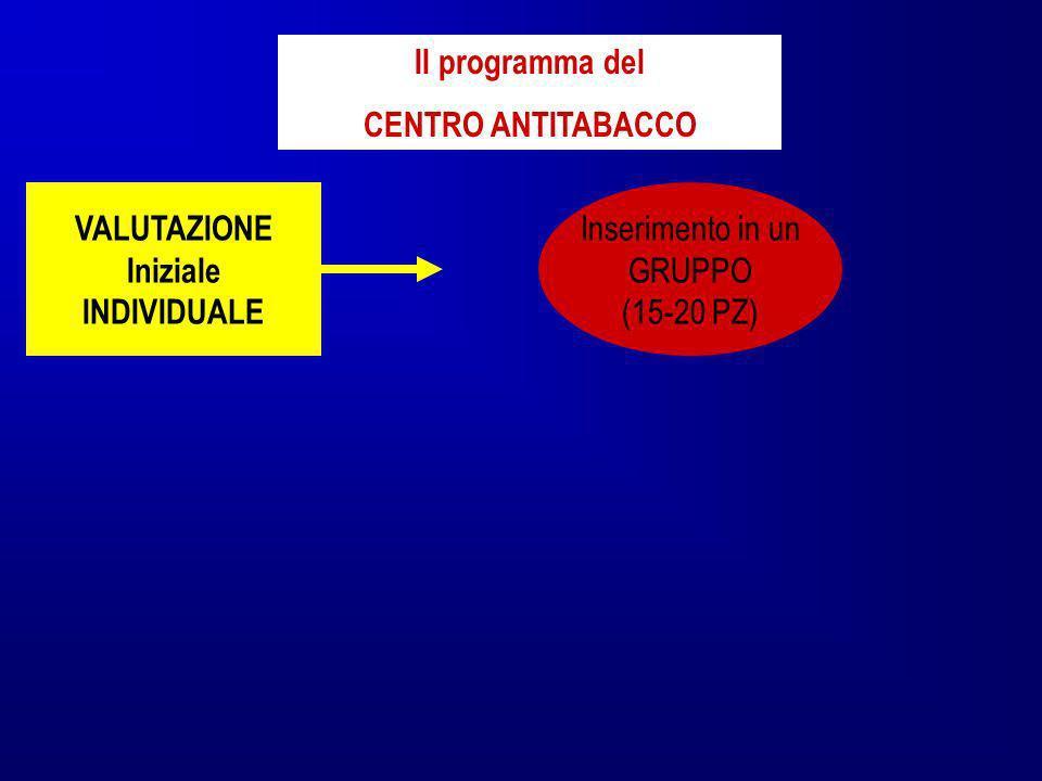 VALUTAZIONE Iniziale INDIVIDUALE Il programma del CENTRO ANTITABACCO Inserimento in un GRUPPO (15-20 PZ)