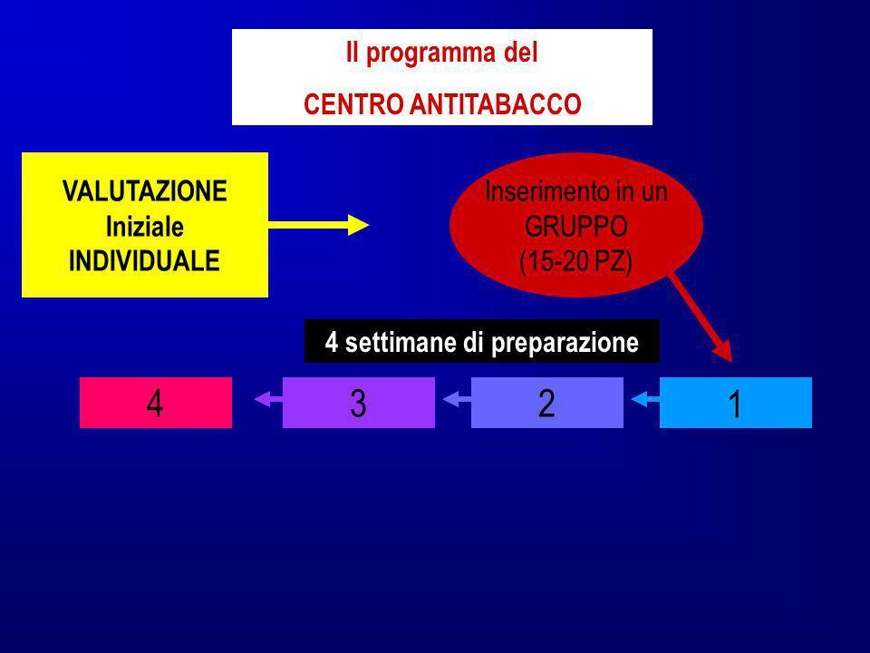 VALUTAZIONE Iniziale INDIVIDUALE Il programma del CENTRO ANTITABACCO Inserimento in un GRUPPO (15-20 PZ) 1234 4 settimane di preparazione