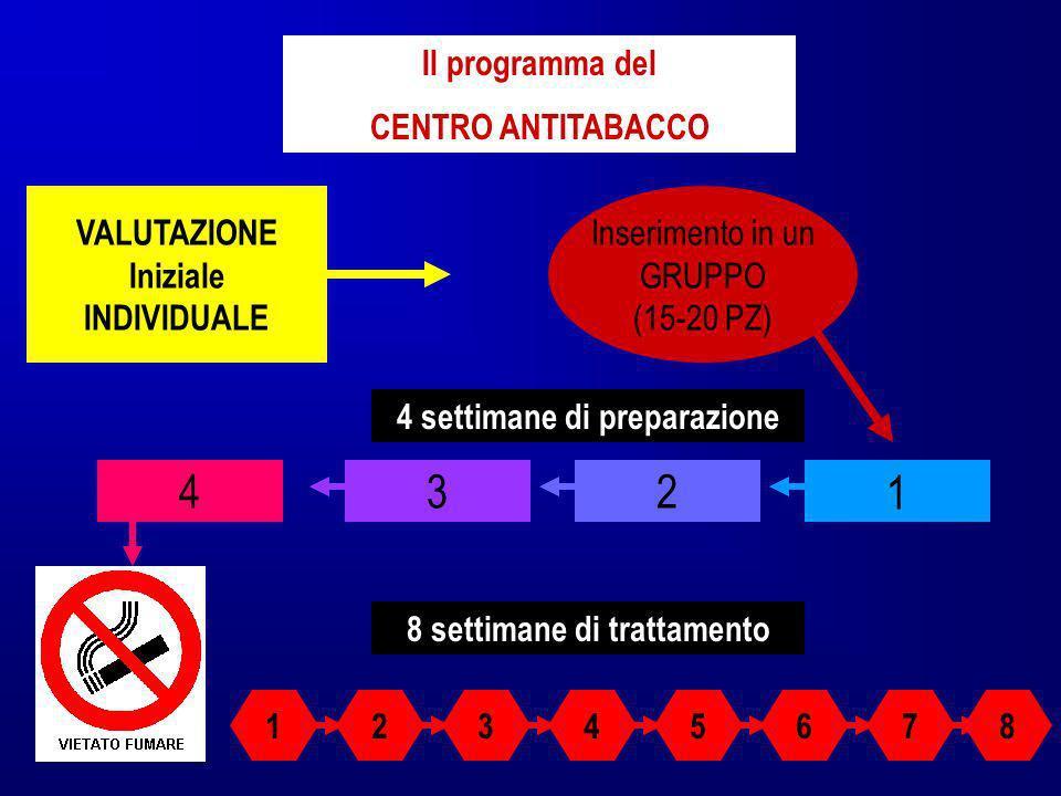VALUTAZIONE Iniziale INDIVIDUALE Il programma del CENTRO ANTITABACCO Inserimento in un GRUPPO (15-20 PZ) 1234 4 settimane di preparazione 8 settimane